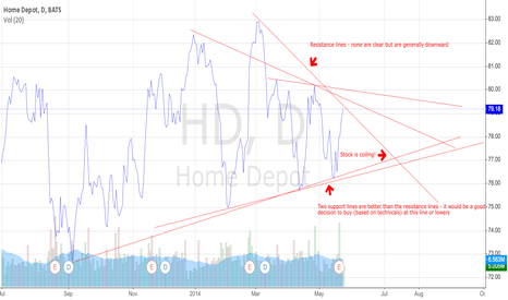 HD: Home Depot (HD) stock coiling pattern