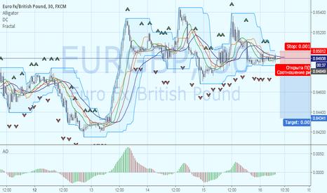 EURGBP: Короткая позиция по EURGBP