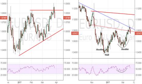 EURUSD: EUR/USD - Daily close below 1.0785 would be bearish