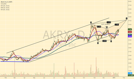 AKRX: Over B we probably see new highs