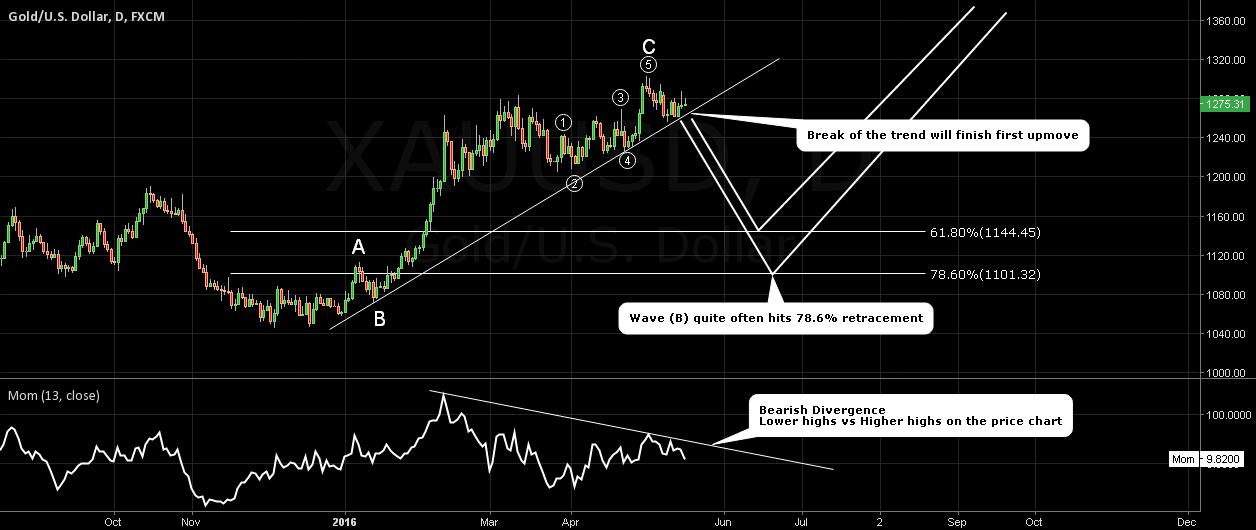 Gold. Target 1145/1102. Risk 1308.