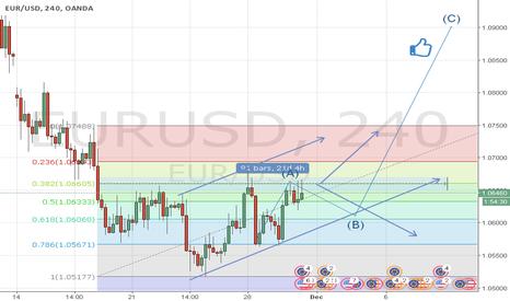 EURUSD: EUR/USD     TP     1.09000