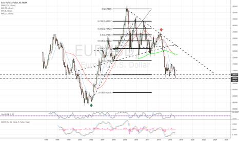 EURUSD: Eur$ monthly