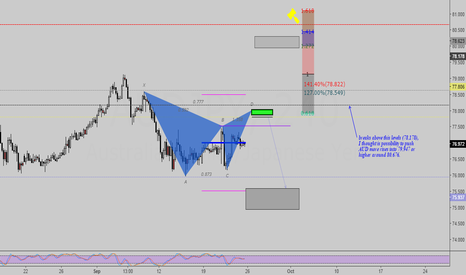 AUDJPY: Bearish Gartley (long-short setup)