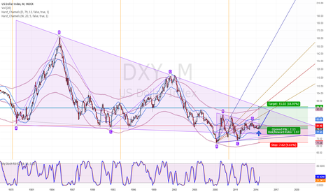 DXY: Did USD has made the bottom?