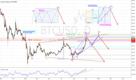 BTCUSD: BTCUSD - POSSIBLE CYCLE COMPLETION WITH LIMITED UPSIDE