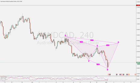 AUDCAD: First opportunities 2017 - 1/3