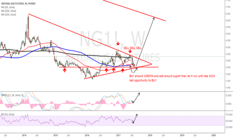 NG1!: sell Natural Gas and the BUY for a big run to the upside