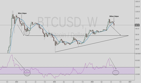 BTCUSD: How To Make Money Shorting Bitcoin From A Bitfinex Bankruptcy