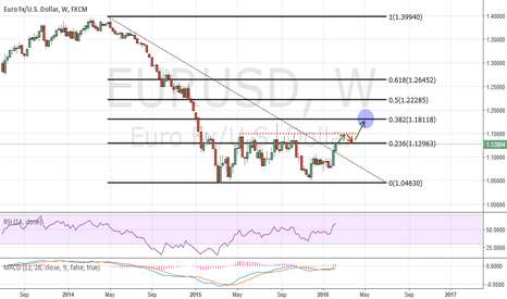 EURUSD: Analysis EUR / USD long term