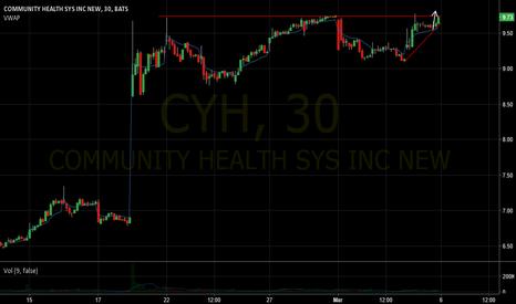 CYH: CYH closing gap
