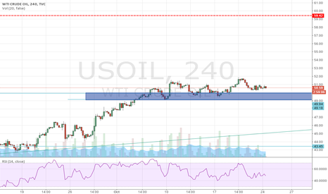 USOIL: Potential Buy looking at 49.30 to 49.98 level