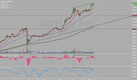 XBTEUR: Divergence on MACD Hist and ChandeMO