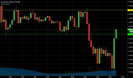 EURUSD: EUR / USD Buy