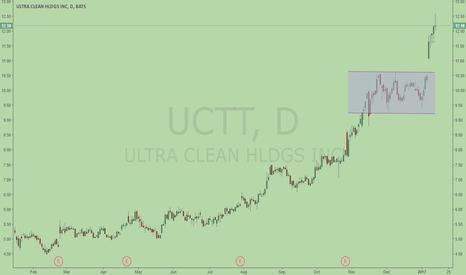 UCTT: Breakaway Gap