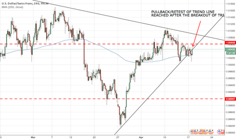 USDCHF: PULLBACK/RETEST COMPLETED, TIME TO GO SHORT