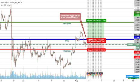 EURUSD: Buy on the Breakout