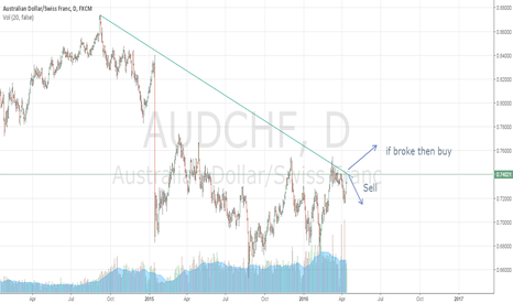 AUDCHF: AUDCHF, 1D - SELL & BUY SCENARIO