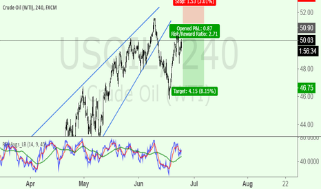 USOIL: Nice SHORT opportunity on the WTI is approaching