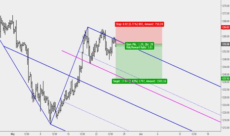 XAUUSD: Gold Sell Setup at Key Resistance