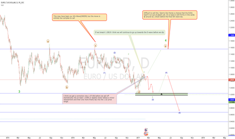 EURUSD: Euro looking uneasy. Brexit and Grexit jitters maybe?