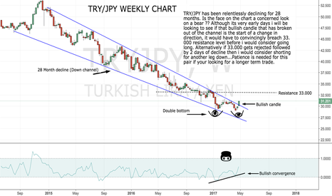 TRYJPY: TRY/JPY 28 Month Decline...OVER..?