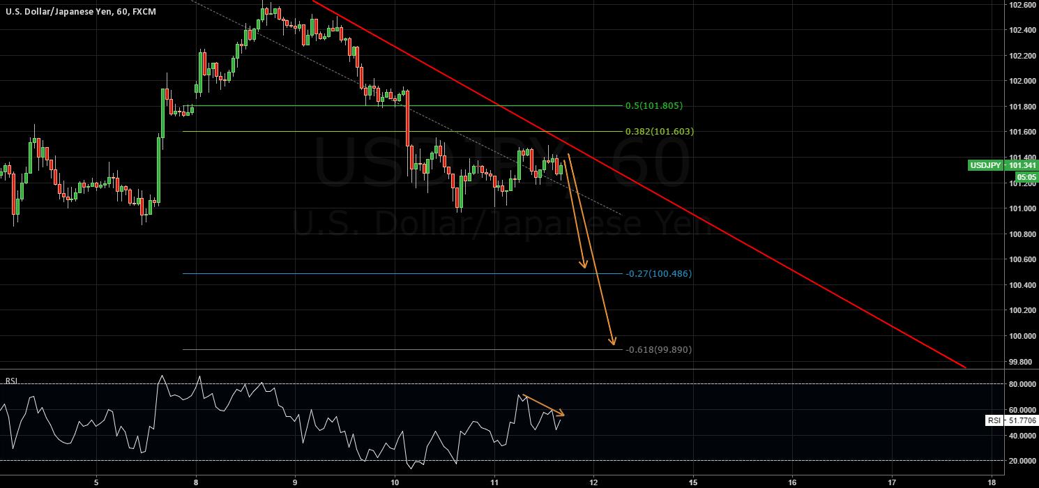 Price near trendline resistance