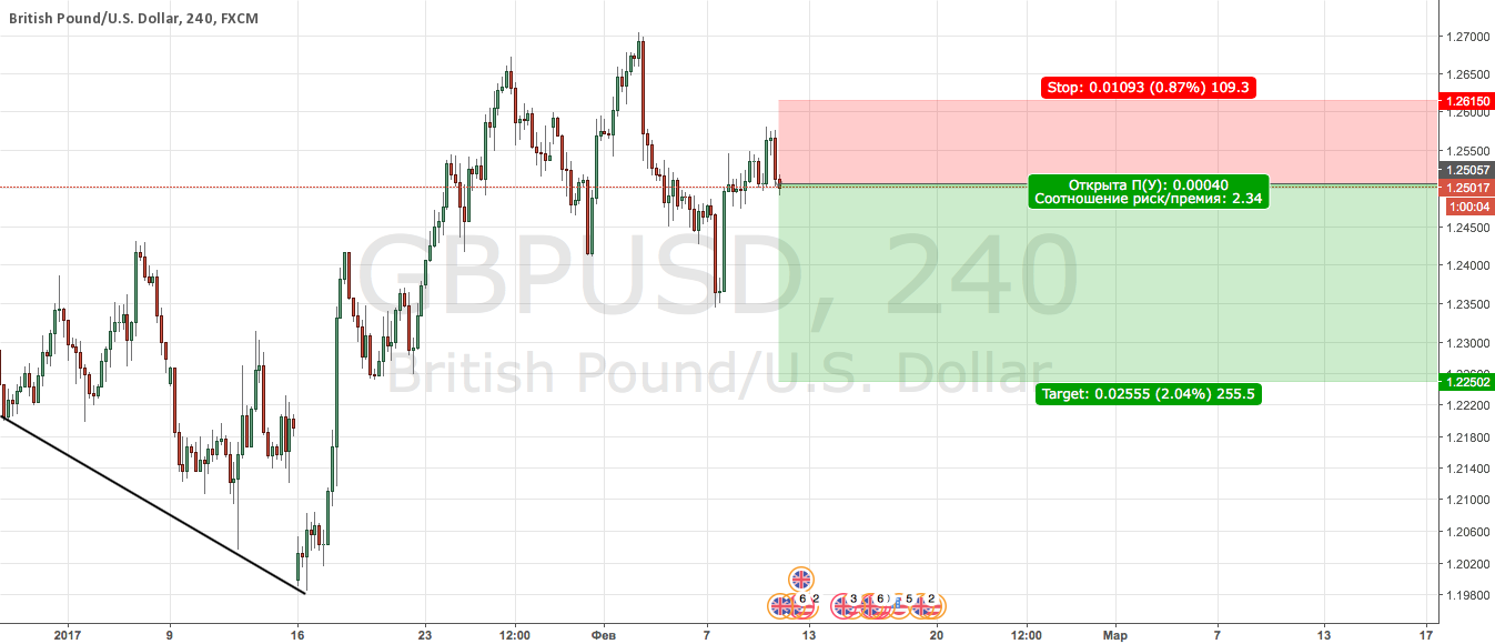 GBPUSD Sell