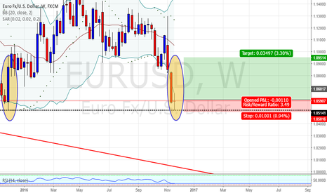 EURUSD: EURUSD Weekly long legged Doji on massive support