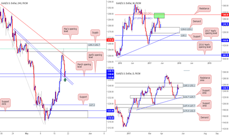 XAUUSD: Long from 1249.2 at confluence...
