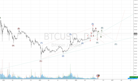BTCUSD: Sell at 610, buy at 380