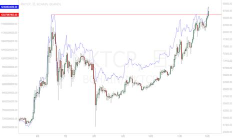 BCHAIN/MKTCP: ビットコインは新高値