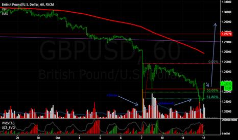 GBPUSD: Gbpusd buy despues de climax y shakeout