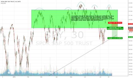 SPY: $SPY Short-term observations