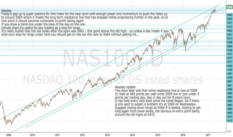 NAS100: Nasdaq approaching likely limits to current rally at 5564-9