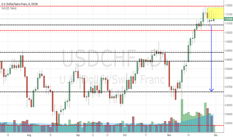 USDCHF: USDCHF SHORT to high