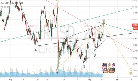 EURUSD: EU triangle