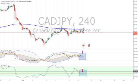 CADJPY: CADJPY short term short