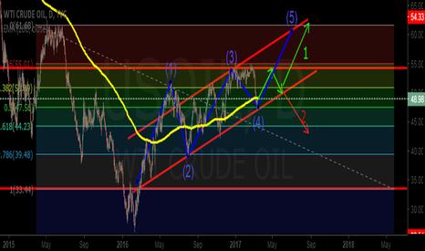 USOIL: Crude oil's rising wedge...