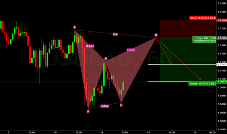 USDCAD: usd/cad (((forecast))) gartley pattern setup