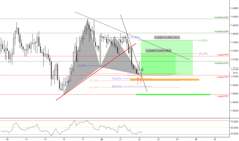 EURNZD: (2h) Bullish Gartley Territory