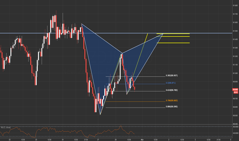 NZDJPY: NDZJPY / 1HR / POTENTIAL GARTLEY PATTERN