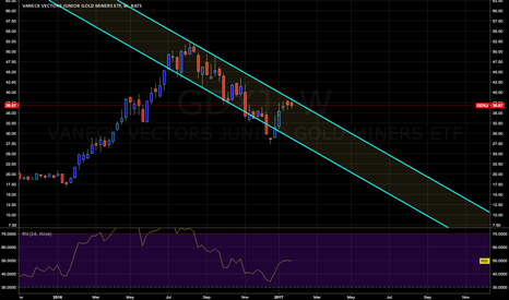 GDXJ: Beginner!! - comments welcomed- Miners short for now ?