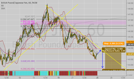 GBPJPY: GBPJPY 1H SELL!