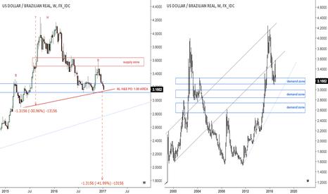 USDBRL: Dollar / brazilian real approaching H&S NL