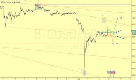 BTCUSD: Critical zone for bitcoin next destination: 638 or 558