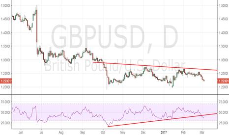 GBPUSD: GBP/USD - More sellers below 1.22