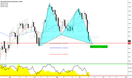 GER30: GER30: Bullish Advanced Gartley Formation