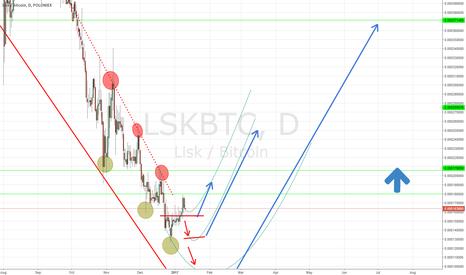 LSKBTC: LISK UP trend