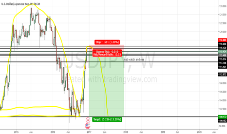 USDJPY: UJ on the weekly/daily